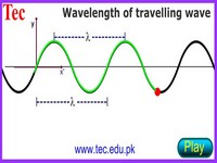 Concept of Wave Length Lambda