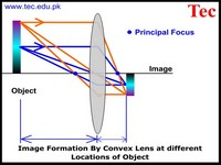 Convex Lens object distance variation