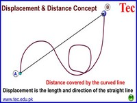 Displacement & Distance Concept