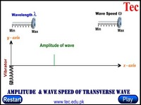 Production of Transverse waves by Spring