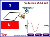 Working and EMf production by an alternator