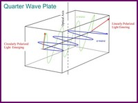 wave polarizer