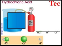 Acid is dissolved in water 1