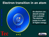 Bohr's Model Photon emission