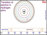 Hydrogen Spectrum in Bohr's Atomic Model